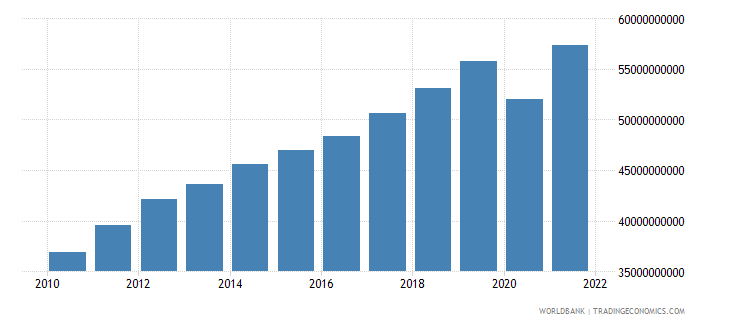 georgia gdp ppp constant 2005 international dollar wb data