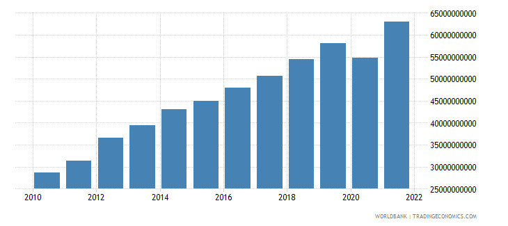 georgia gdp ppp us dollar wb data