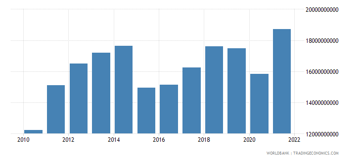 georgia gdp us dollar wb data