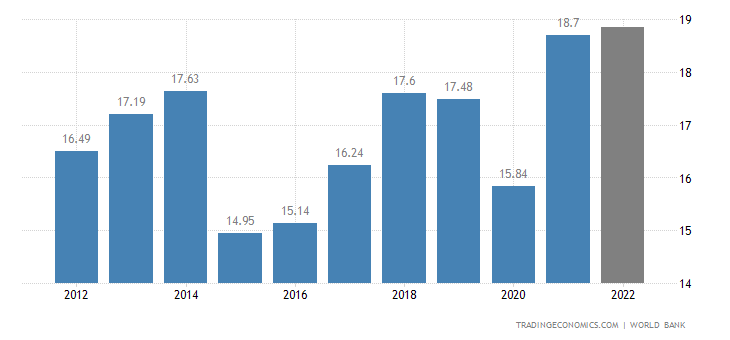 Georgia GDP