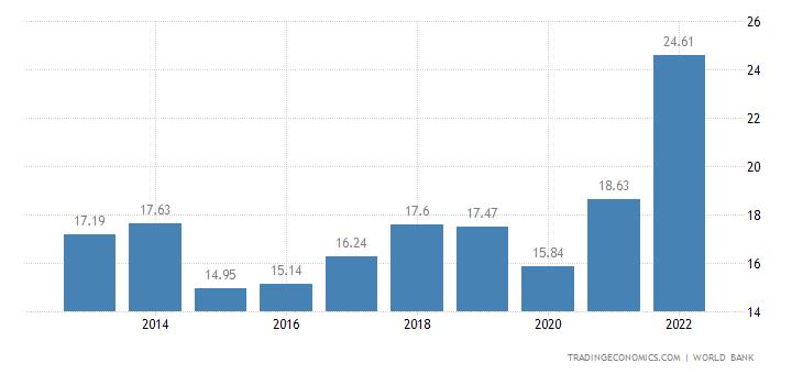 Georgia Gdp 2019 Data Chart Calendar Forecast News
