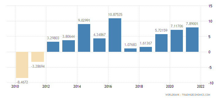 georgia general government final consumption expenditure annual percent growth wb data