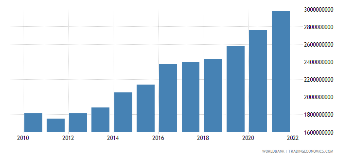 georgia general government final consumption expenditure constant 2000 us dollar wb data