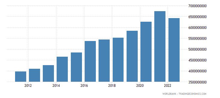 georgia general government final consumption expenditure constant lcu wb data