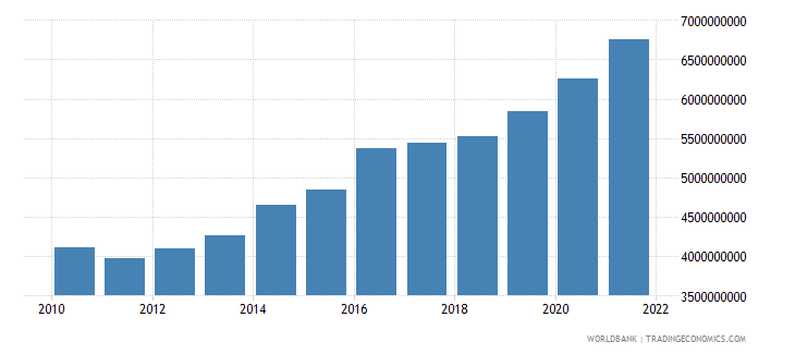 georgia general government final consumption expenditure constant lcu wb data
