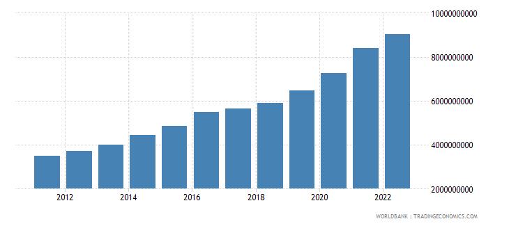 georgia general government final consumption expenditure current lcu wb data