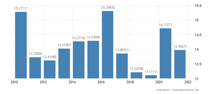 georgia general government final consumption expenditure percent of gdp wb data