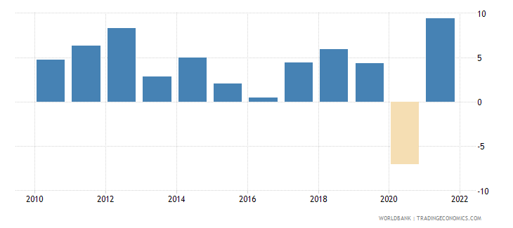 georgia gni growth annual percent wb data