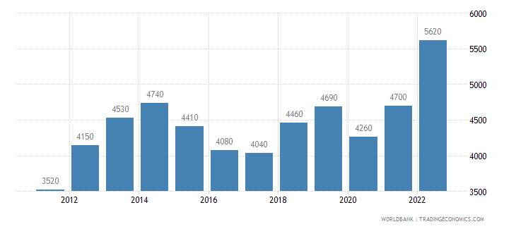 georgia gni per capita atlas method us dollar wb data
