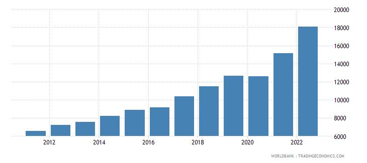 georgia gni per capita current lcu wb data