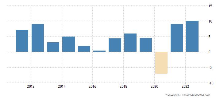 georgia gni per capita growth annual percent wb data