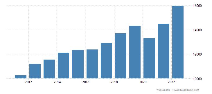 georgia gni per capita ppp constant 2011 international $ wb data