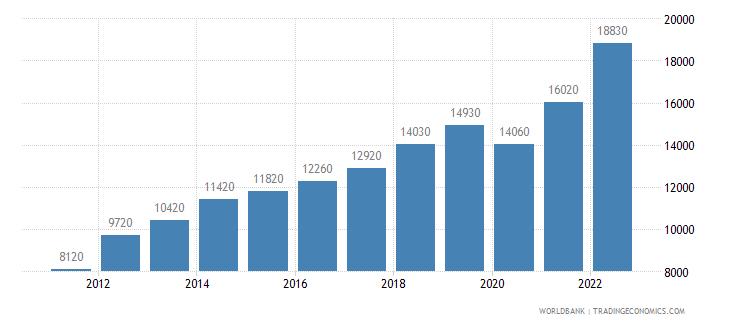 georgia gni per capita ppp us dollar wb data