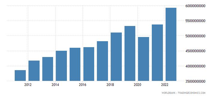 georgia gni ppp constant 2011 international $ wb data