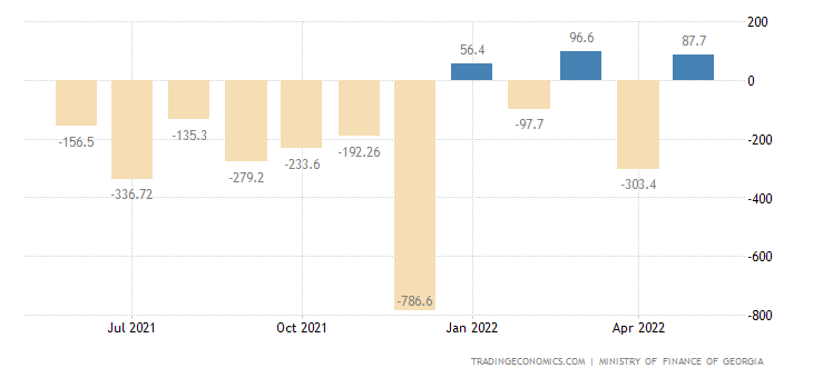 Georgia Government Budget Value