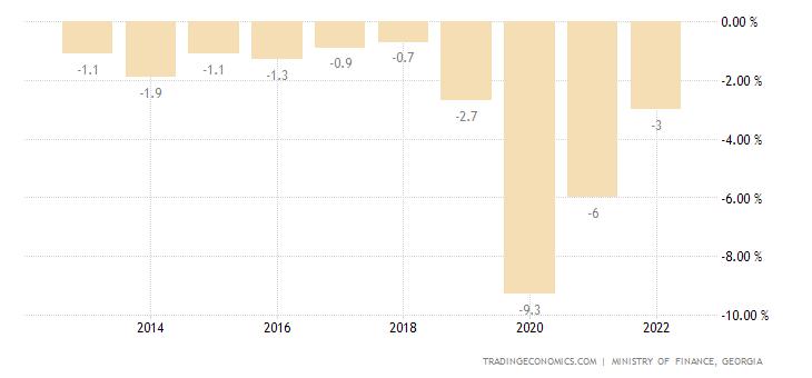 Georgia Government Budget