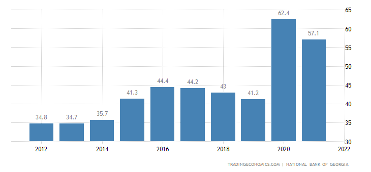 Georgia Government Debt to GDP