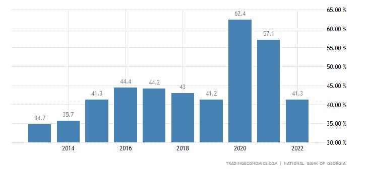 Georgia Government Debt to GDP