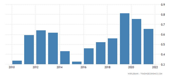 georgia government effectiveness estimate wb data