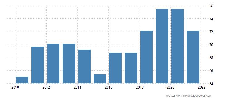 georgia government effectiveness percentile rank wb data