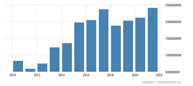 georgia grants and other revenue current lcu wb data