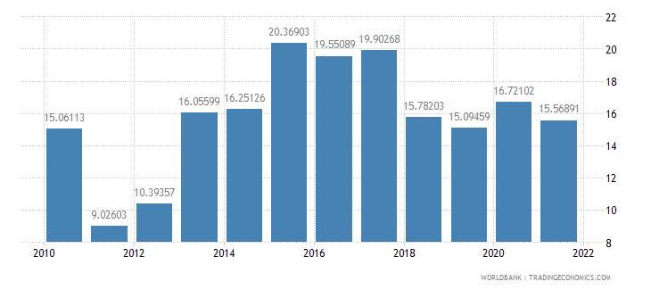 georgia grants and other revenue percent of revenue wb data