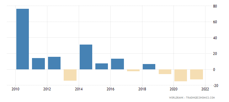georgia gross capital formation annual percent growth wb data