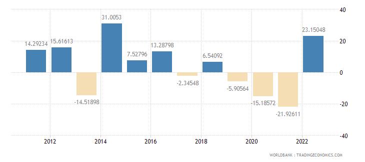 georgia gross capital formation annual percent growth wb data