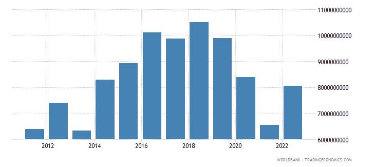 georgia gross capital formation constant lcu wb data