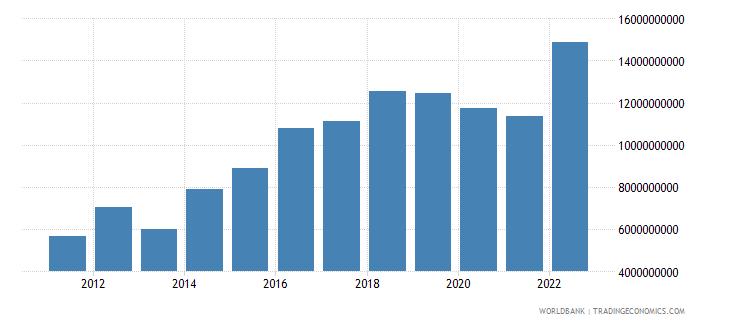 georgia gross capital formation current lcu wb data