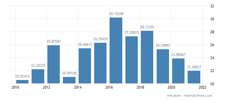 georgia gross capital formation percent of gdp wb data