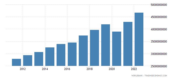 georgia gross domestic income constant lcu wb data