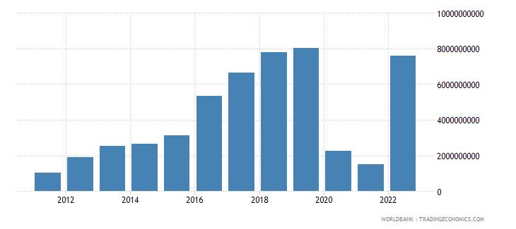 georgia gross domestic savings current lcu wb data