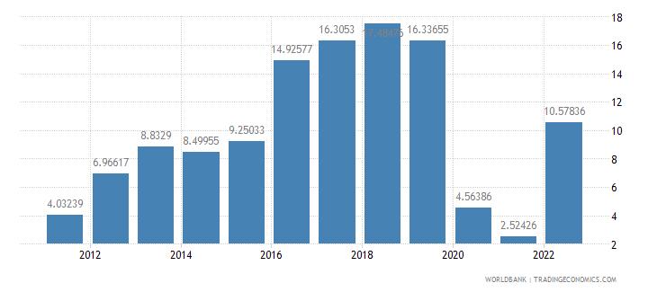 georgia gross domestic savings percent of gdp wb data