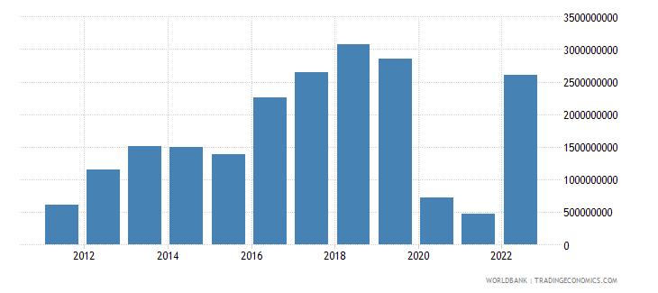 georgia gross domestic savings us dollar wb data