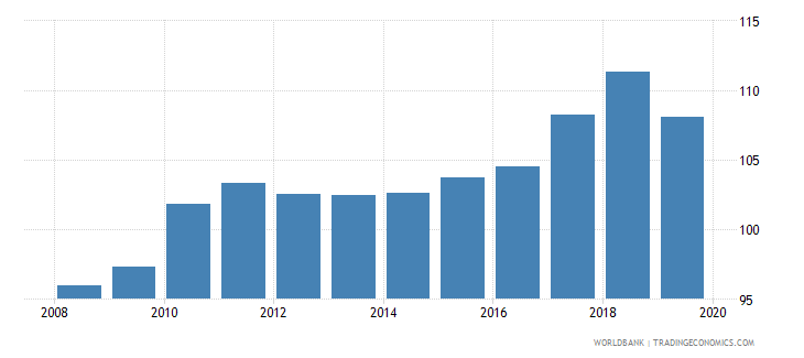 georgia gross enrolment ratio lower secondary male percent wb data