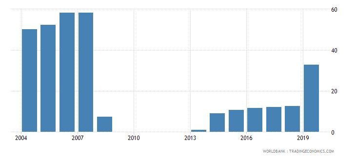 georgia gross enrolment ratio post secondary non tertiary female percent wb data