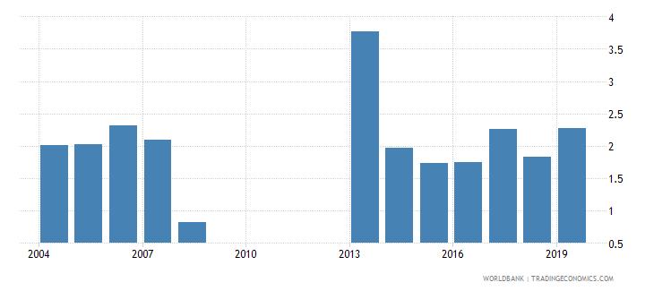 georgia gross enrolment ratio post secondary non tertiary gender parity index gpi wb data