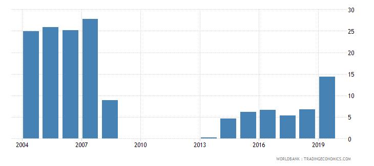 georgia gross enrolment ratio post secondary non tertiary male percent wb data