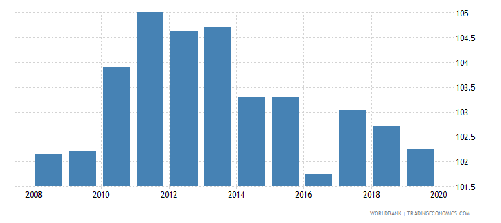 georgia gross enrolment ratio primary and lower secondary female percent wb data