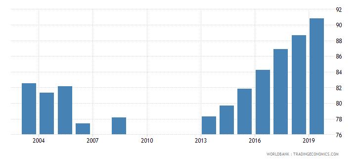 georgia gross enrolment ratio primary to tertiary male percent wb data