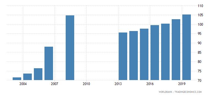 georgia gross enrolment ratio upper secondary female percent wb data