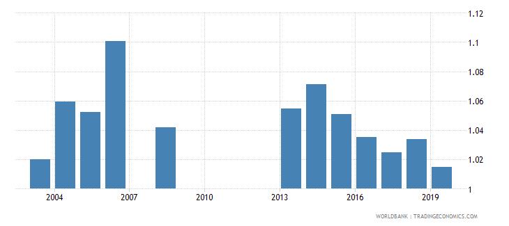 georgia gross enrolment ratio upper secondary gender parity index gpi wb data