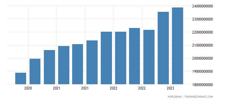 georgia gross ext debt pos  all sectors all maturities all instruments usd dect wb data