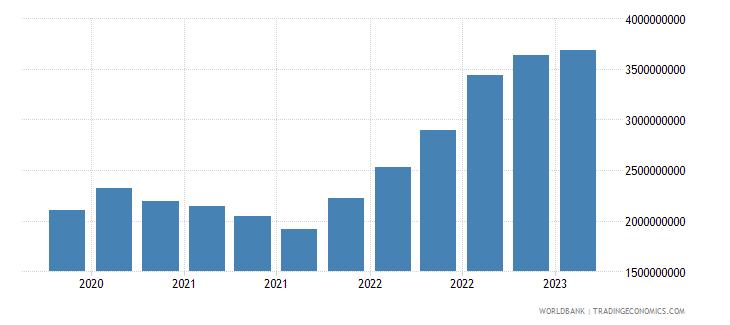 georgia gross ext debt pos  all sectors short term all instruments usd wb data