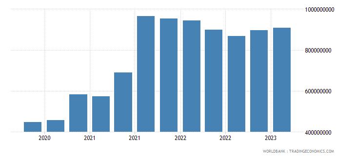 georgia gross ext debt pos  central bank all maturities all instruments usd wb data