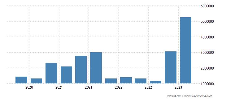 georgia gross ext debt pos  central bank short term all instruments usd wb data