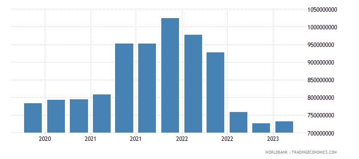 georgia gross ext debt pos  deposit taking corp  exc cb long term debt securities usd wb data