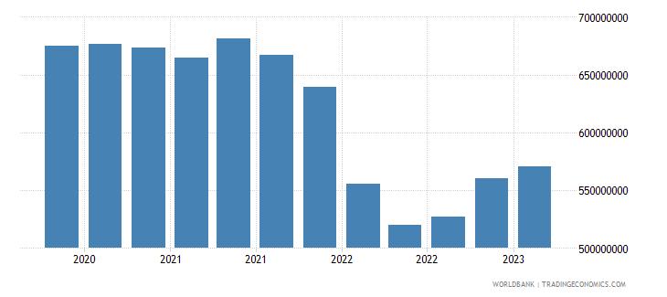 georgia gross ext debt pos  general government long term debt securities usd wb data