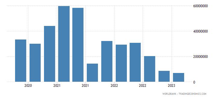 georgia gross ext debt pos  general government short term all instruments usd wb data